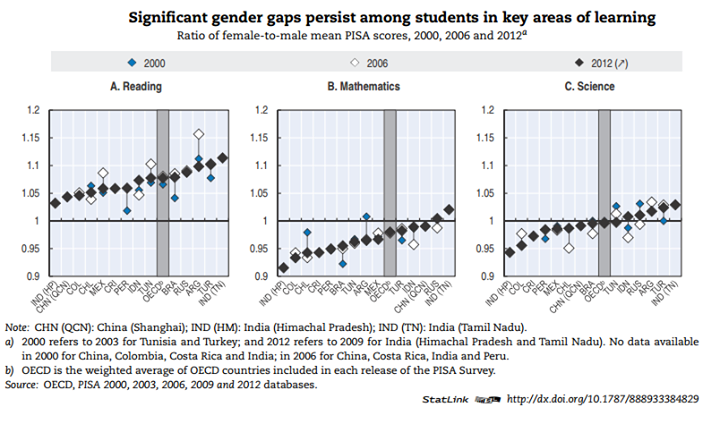 primary school enrollment and gender gap Pakistan's pervasive gender gap in primary school enrollment puts it behind other south asian countries including india, sri lanka, and bangladesh: 65 percent of pakistan's primary-aged girls are enrolled, compared to 77 percent of boys.