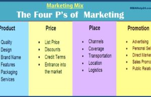 business knowledge Business Knowledge Centre With Free Resources and Tools marketing mix 4 ps e1477091492763 300x194