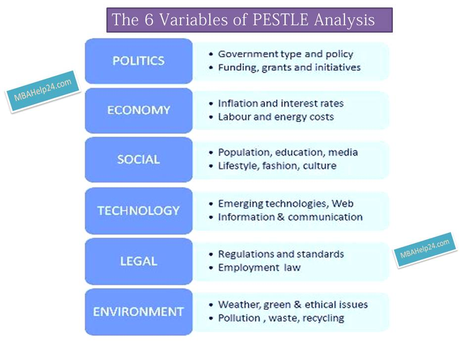 criticism on pest analysis Is an audit of an organization's environmental influences with the purpose of  using this information to guide strategic decision-making the pest technique.