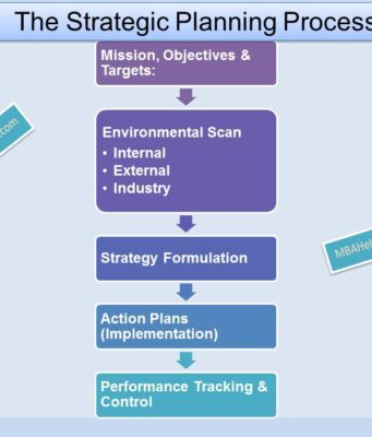 business knowledge Business Knowledge Centre With Free Resources and Tools strategic planning process 341x400