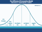 Product Diffusion Curve: Concept, Model & Determined Factors Diffusion of Innovation | Product Adoption Diffusion of Innovation | Product Adoption product diffusion curve model