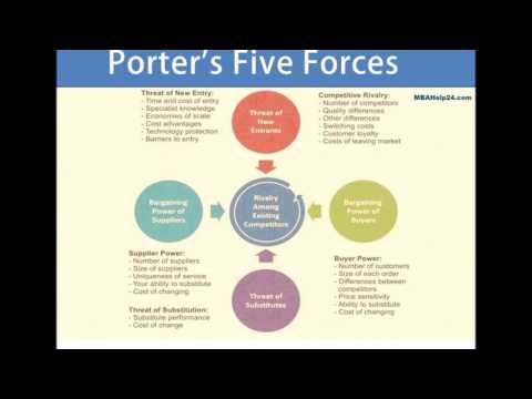 porters five forces and internet service providers