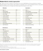 What do Americans see as the top historic events of their lifetimes? Differs by … Approval Top Rated US Presidents With Highest Historical Approval Evaluations C08LAA4XAAAJHV3 150x179