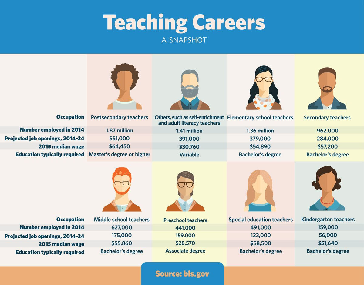 teaching careers Working in early childhood services, schools, tafe and the public service can be stimulating and satisfying find job vacancies and learn about qualifications, scholarships and employment conditions.