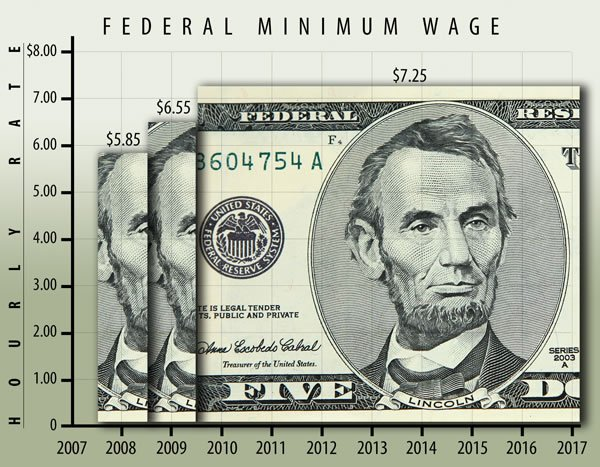 determining minimum wages for workers Income benefits (other than impairment income benefits) replace a portion of any wages you lose because of a work-related injury or illness the minimum benefit amount is 15 percent of the state average weekly wage, rounded to the nearest whole dollar.