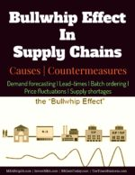 Bullwhip Effect In Supply Chains | Causes Vendor Managed Inventory | Overview | Features | Advantages Vendor Managed Inventory | Overview | Features | Advantages Bullwhip Effect In Supply Chains Causes Countermeasures 150x194