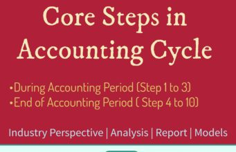 business knowledge Business Knowledge Centre With Free Resources and Tools Core steps in accounting cycle