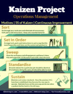 Kaizen Project | Benefits | Five S of Kaizen Six Sigma Project and Quality Management | DMAIC | DMADV Six Sigma Project and Quality Management | DMAIC | DMADV Kaizen Project Benefits Five S of Kaizen Continuous Improvement In Performance 150x194