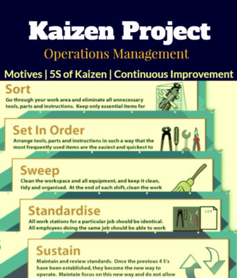 business knowledge Business Knowledge Centre With Free Resources and Tools Kaizen Project Benefits Five S of Kaizen Continuous Improvement In Performance 341x400