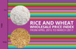 Rice and Wheat Wholesale Price Index from April 2016 to March 2017  Wholesale Price Index of Categories in Non-Food Articles of Primary Articles from January-2017 to May-2017 Visualization Image 657 X 425 23062017 150x97
