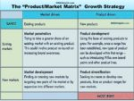 "The ""Product/Market Matrix"": 4 Unique Growth Strategies Key Concepts In Operations Management 