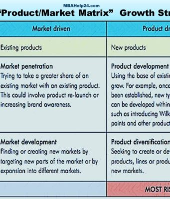 business knowledge Business Knowledge Centre With Free Resources and Tools ansoff market matrix growth strategy 341x400