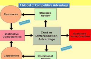 business knowledge Business Knowledge Centre With Free Resources and Tools model of competitive advantage 300x194