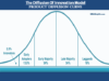 business knowledge centre Business Knowledge Centre With Free Resources and Tools product diffusion curve model