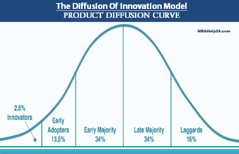 business knowledge Business Knowledge Centre With Free Resources and Tools product diffusion curve model