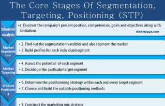 business knowledge Business Knowledge Centre With Free Resources and Tools stages of segmentation targeting positioning 341x220