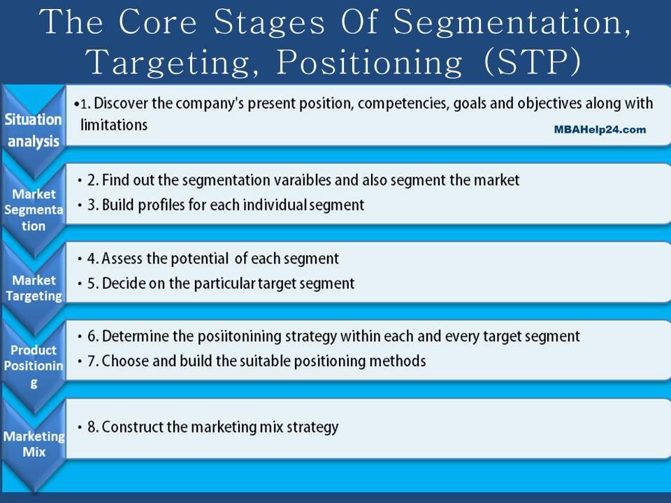 lexus segmentation targeting positioning