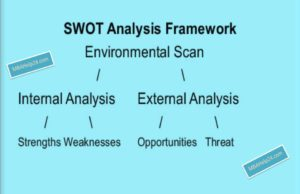 business knowledge Business Knowledge Centre With Free Resources and Tools swot framework 300x194