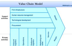 business knowledge Business Knowledge Centre With Free Resources and Tools value chain analysis  300x194