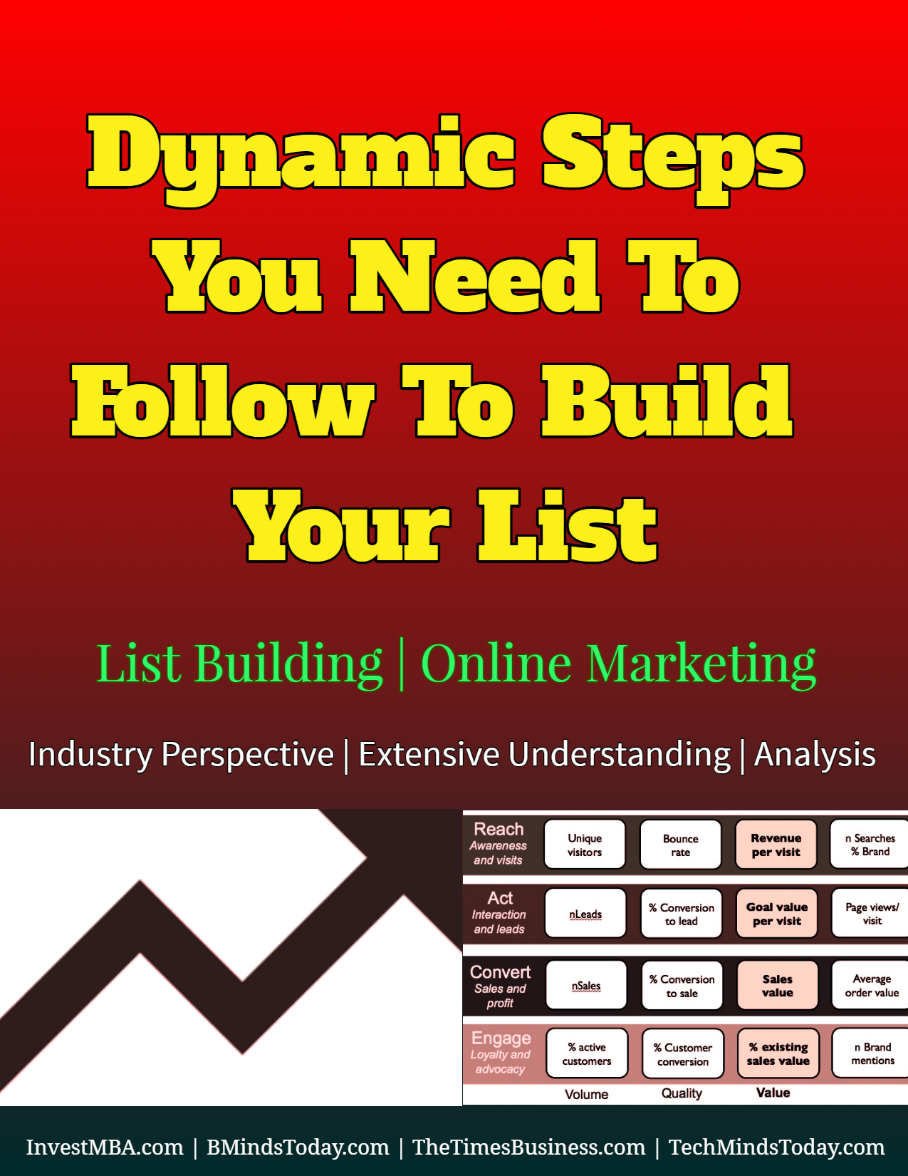 Dynamic steps you need to follow to build your list list for Build a building online