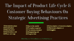 The Impact of Product Life Cycle & Customer Buying Behaviours On Strategic Advertising Practices brand presence Cost-effective Ideas To Strengthen You Brand Presence and Reach The Impact of Product Life Cycle Customer Buying Behaviours On Strategic Advertising Practices 150x84
